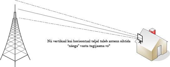 aligningAntenna